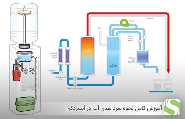 آموزش کامل نحوه سرد شدن آب در آبسردکن- اندیشه سبز