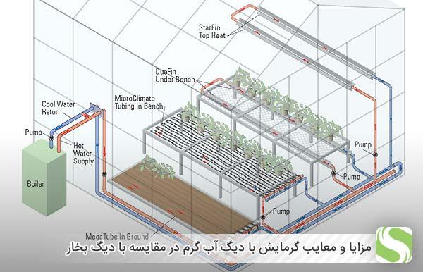 مزایا و معایب گرمایش با دیگ آب گرم در مقایسه با دیگ بخار - اندیشه سبز